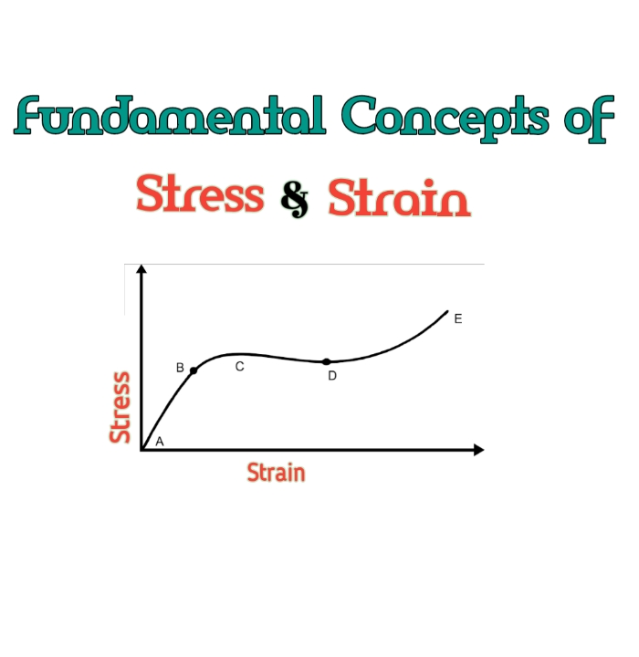 Fundamental concepts of stress and strain