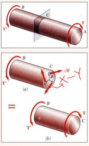 The Best Derivation of Torsion Formula