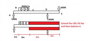 Deflection of beams